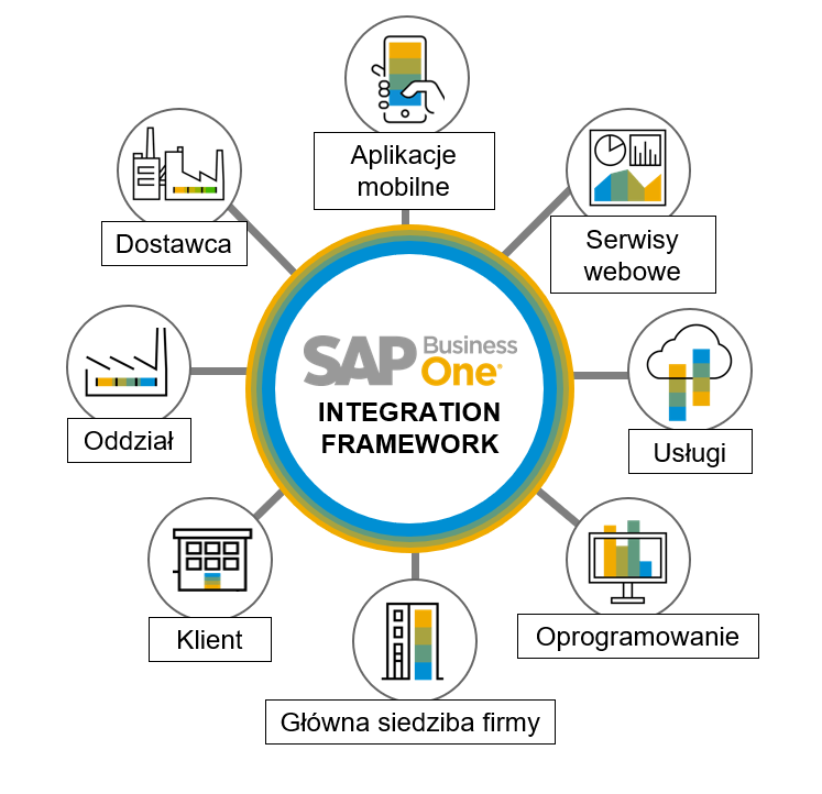 SAP Business One Integration Framework